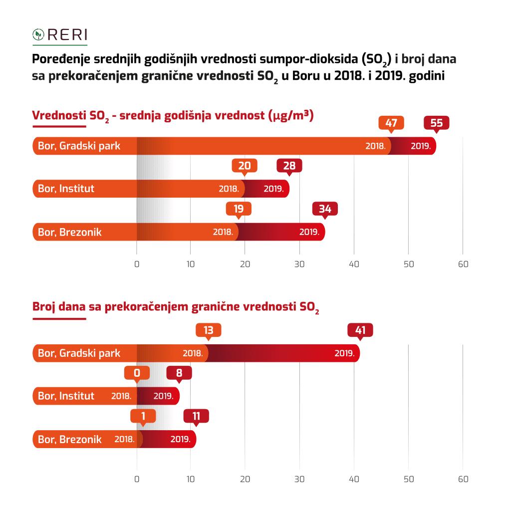 RERI: Bor najzagađeniji u 2019. godini, u još sedam gradova visoka zagađenost 3